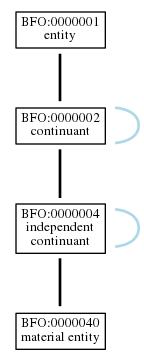 Graph of BFO:0000040