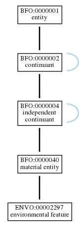 Graph of ENVO:00002297