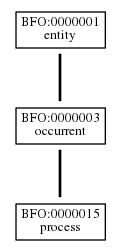Graph of BFO:0000015