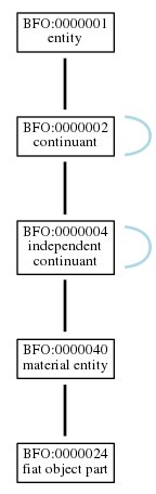 Graph of BFO:0000024