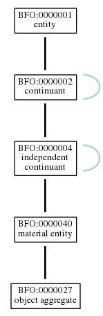 Graph of BFO:0000027