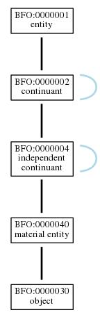 Graph of BFO:0000030