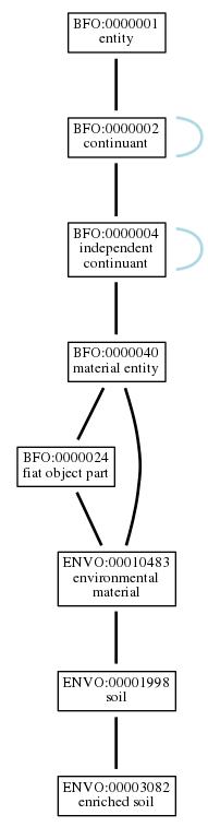 Graph of ENVO:00003082