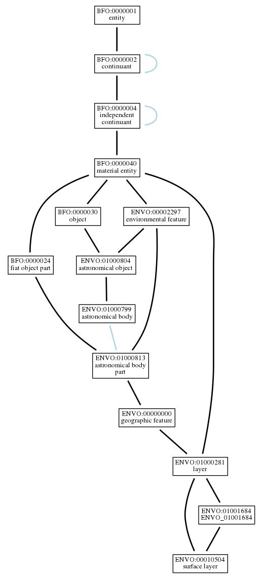 Graph of ENVO:00010504