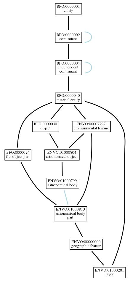 Graph of ENVO:01000281