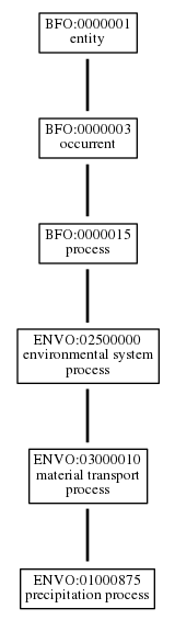 Graph of ENVO:01000875