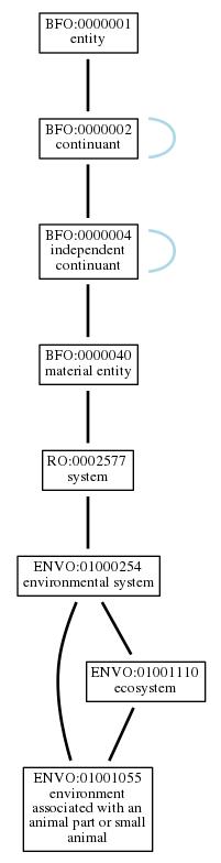 Graph of ENVO:01001055