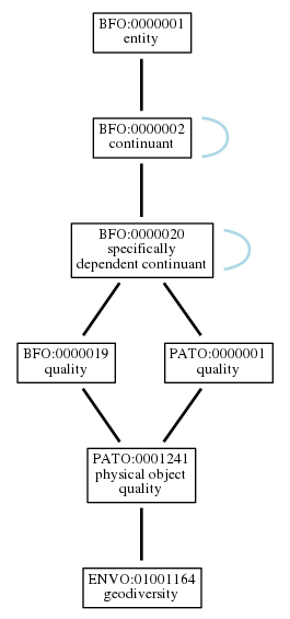 Graph of ENVO:01001164