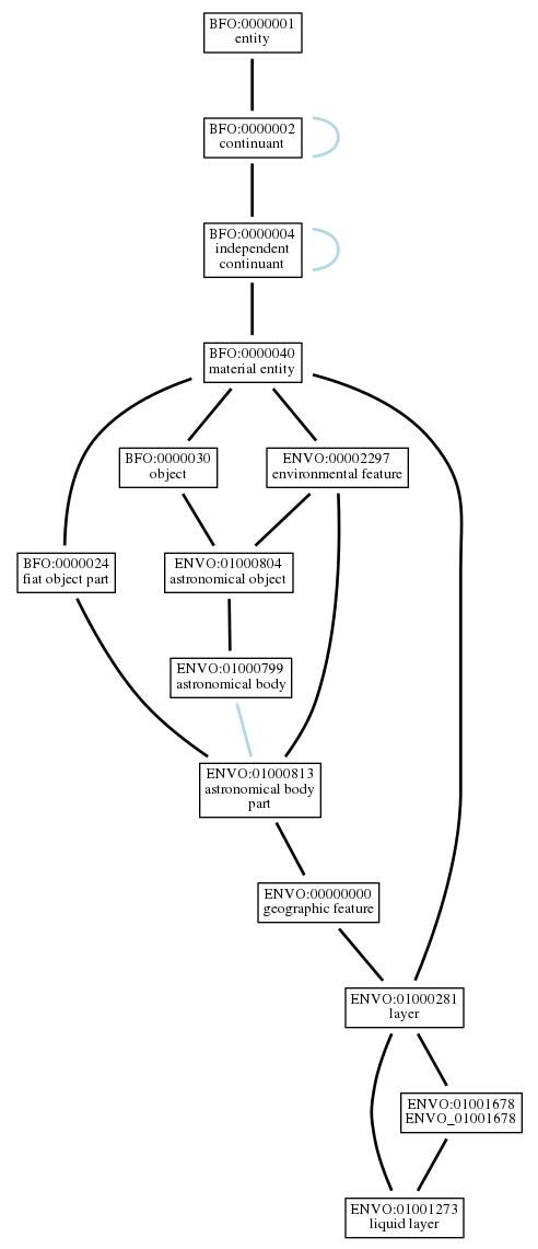 Graph of ENVO:01001273