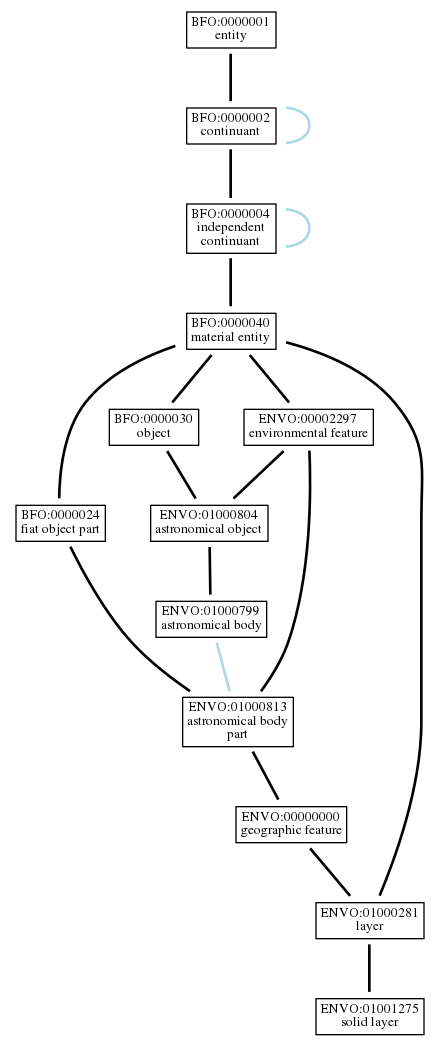 Graph of ENVO:01001275