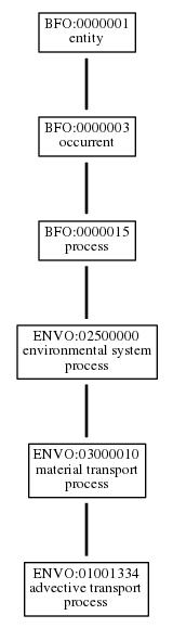 Graph of ENVO:01001334