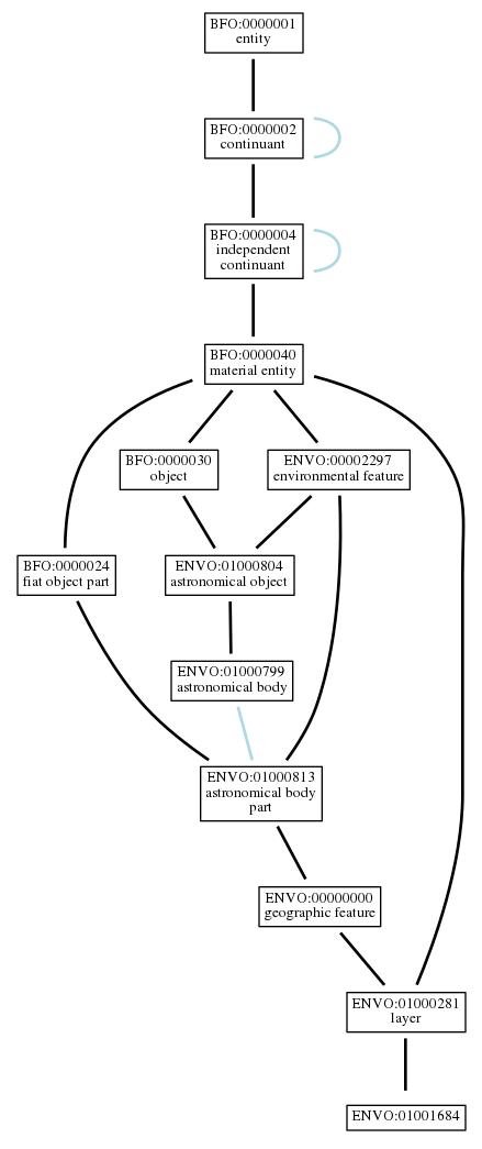 Graph of ENVO:01001684