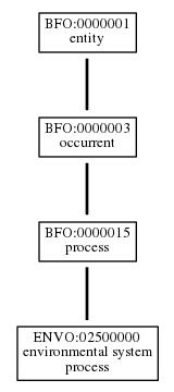 Graph of ENVO:02500000