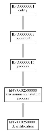 Graph of ENVO:02500001