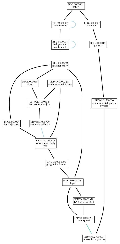 Graph of ENVO:02500003