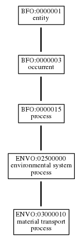 Graph of ENVO:03000010