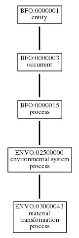 Graph of ENVO:03000043