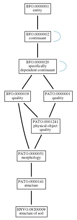 Graph of ENVO:09200009