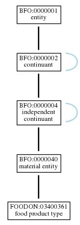 Graph of FOODON:03400361