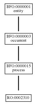 Graph of RO:0002310