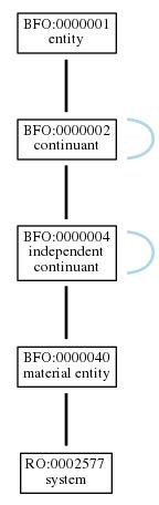 Graph of RO:0002577